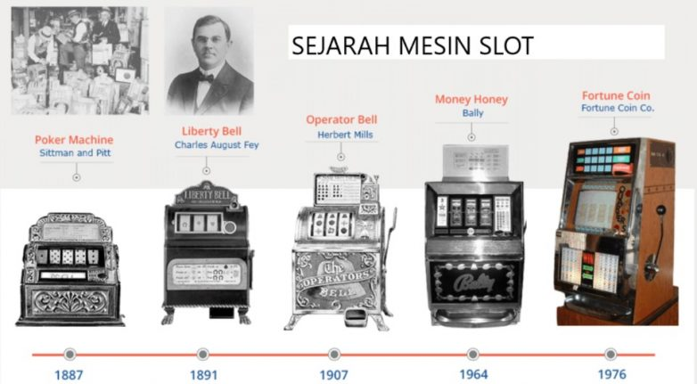 Inilah Sejarah Dalam Permainan Slot Online